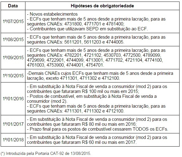 Quais estabelecimentos precisam ter o SAT Fiscal no estado de São Paulo