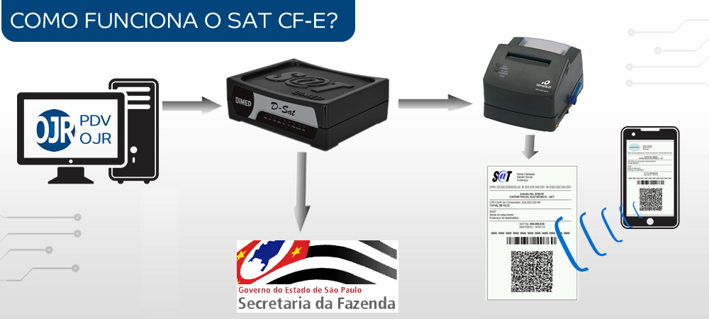 O que é Cupom Fiscal Eletrônico do SAT CFe S@T